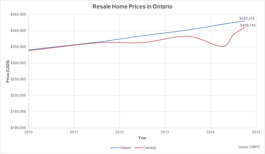 Who Offers The Best Mortgage Rates In Canada