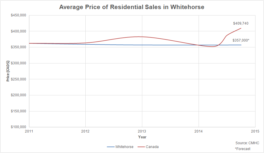 Compare the lowest mortgage rate offers in yukon and find for Yukon bureau of statistics