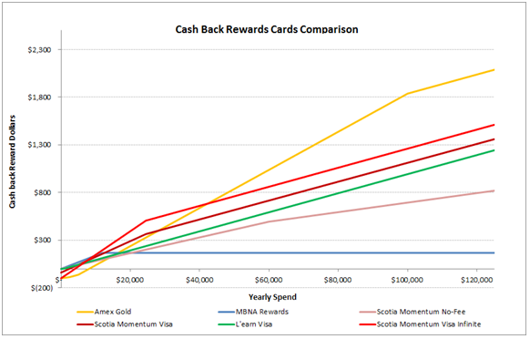 Cash Back Rewards Cards Comparison