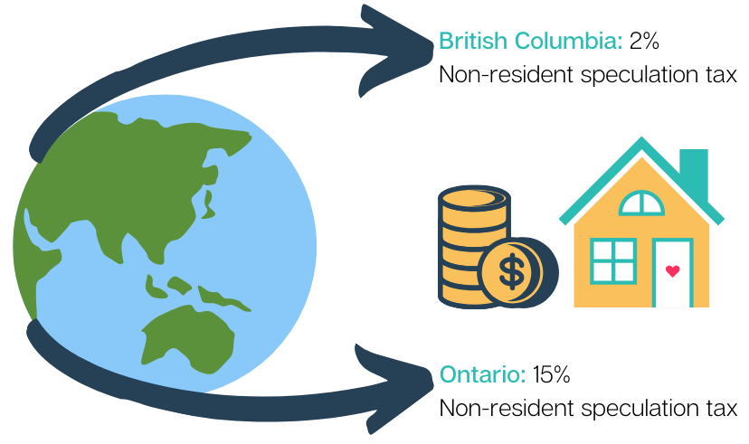Illustration. British Columbia: 2% Non-resident speculation tax. Ontario: 15% Non-resident speculation tax.