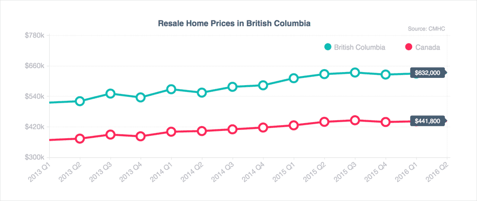 A graph showing resale home prices in British Columbia over time