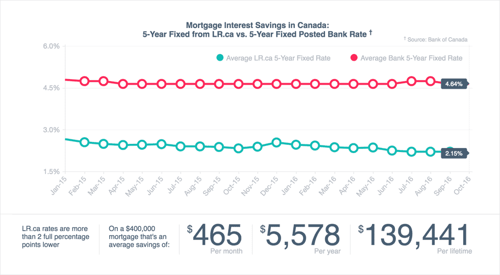 A comparison of LowestRates mortgage rates compared to rates offered by the bank
