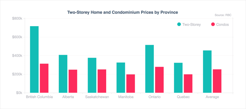 A graph showing prices of two-storey homes and condos by province