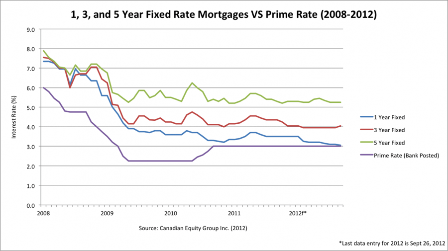 1, 3 and 5 Year Fixed Rate Mortgages vs Prime Rate