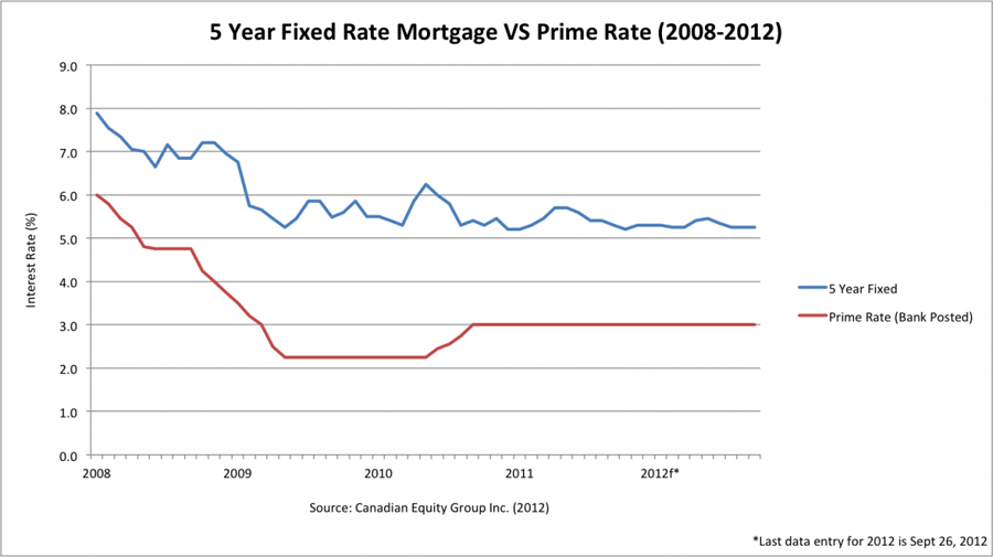 5 Year Fixed Rate Mortgage VS Prime Rate