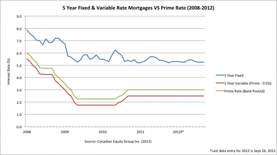 5 Year Fixed & Variable Rate Mortgages VS Prime Rate