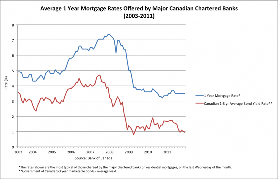 Mortgage rates news