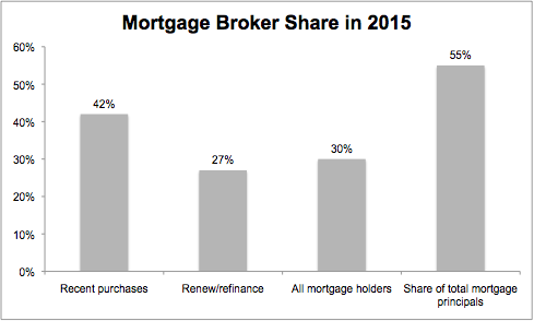 Mortgage Broker Share in 2015