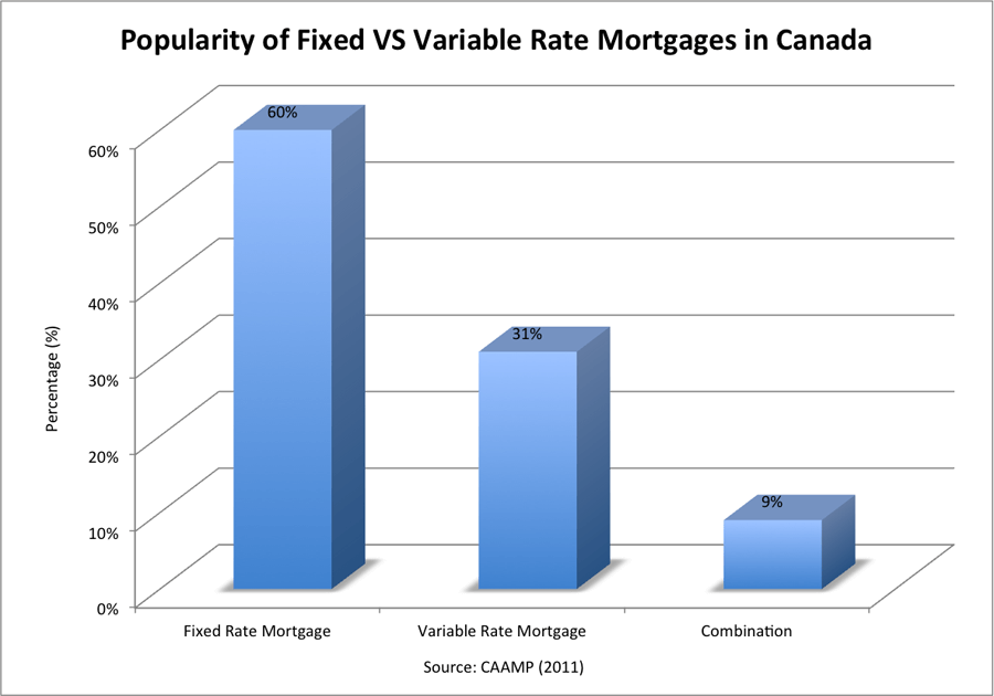 Popularity of Fixed VS Variable Rate Mortgages in Canada