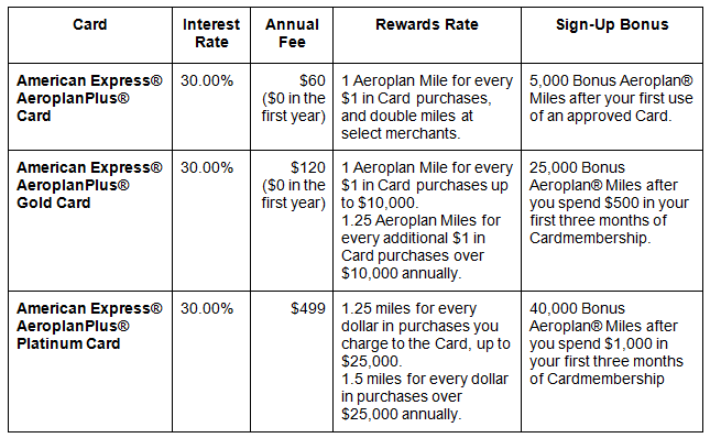 What S The Best American Express Aeroplan Card It Depends