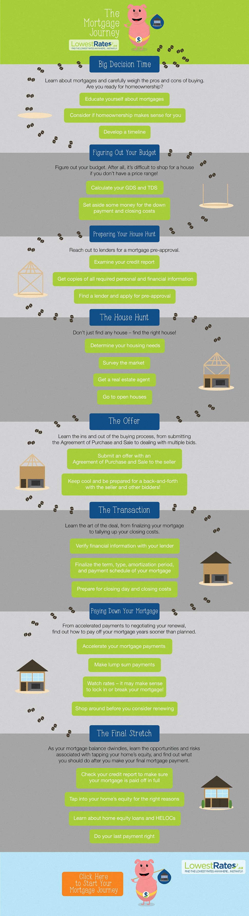 Mortgage Journey Infographic