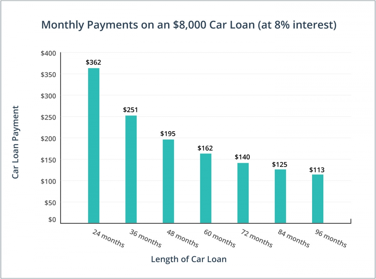 Monthly payment estimate