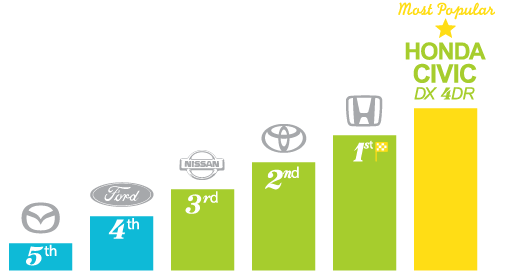 Most popular automotive brands - Brampton