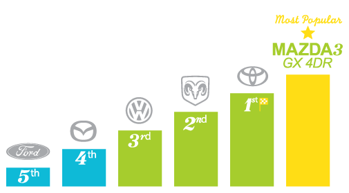 Most popular automotive brands - Brantford