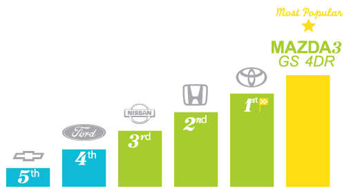 Most popular automotive brands - Charlottetown