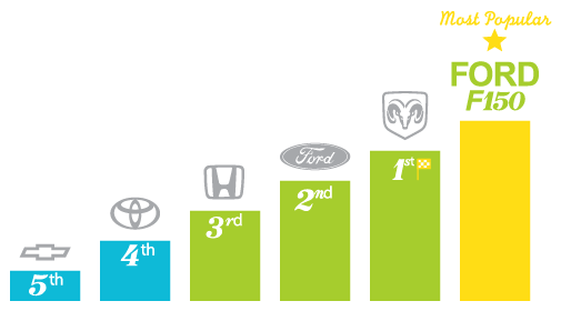 Most popular automotive brands - Edmonton