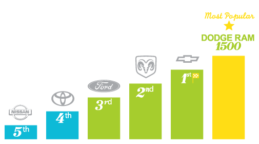 Most popular automotive brands - Fort McMurray