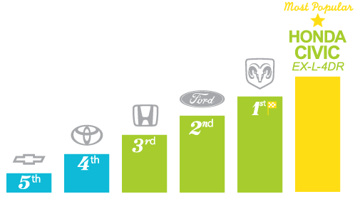 Most popular automotive brands - Fredericton