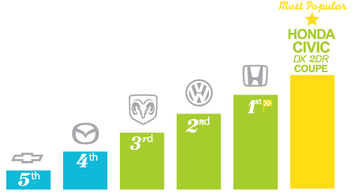 Most popular automotive brands - Guelph