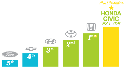 Most popular automotive brands - Halifax