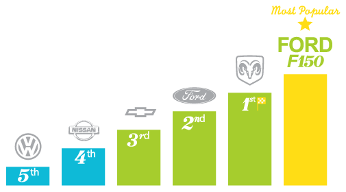 Most popular automotive brands - Medicine Hat