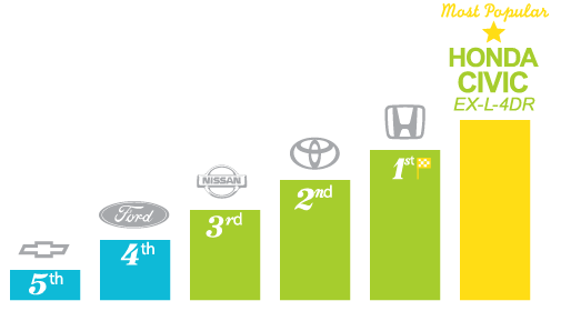 Most popular automotive brands - Moncton