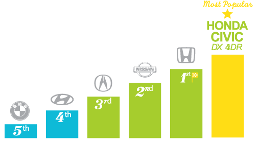 Most popular automotive brands - Oakville