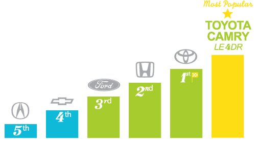 Most popular automotive brands - Richmond Hill