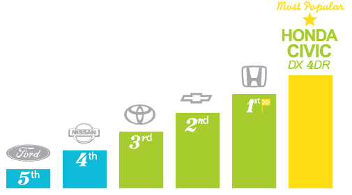 Most popular automotive brands - Sudbury