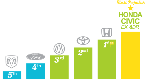Most popular automotive brands - Waterloo
