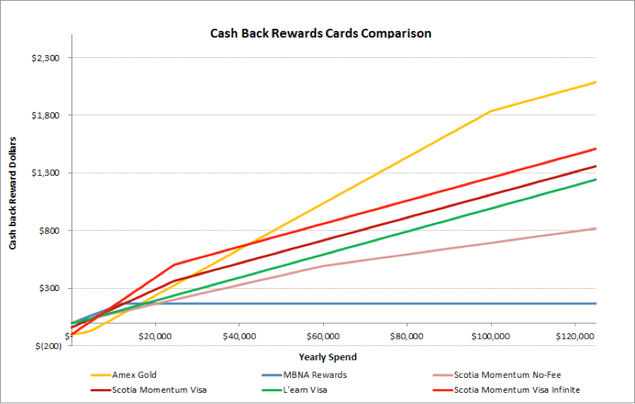 Cash Back Rewards Comparison