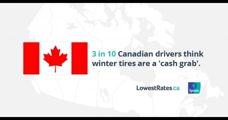 3 in 10 Canadian drivers think winter tires are a 'cash grab'