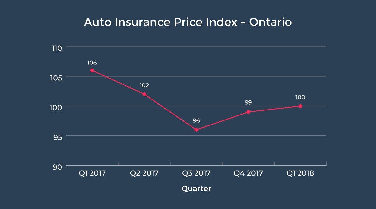 Car Insurance Prices Rising In Ontario And Alberta Falling In