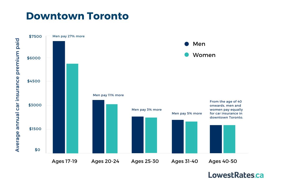 Male Vs Female Car Insurance Rates In Canada Lowestrates Ca