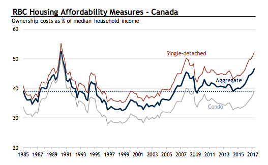Housing affordability has never been this bad in Toronto