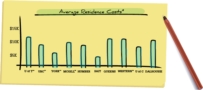 Average Residence Costs